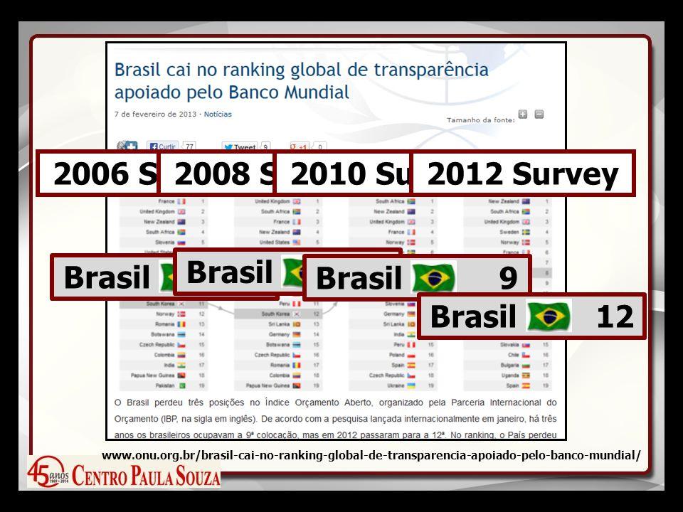 2006 Survey Brasil 9 2008 Survey Brasil 8 2010 Survey Brasil 9 2012 Survey Brasil 12 www.onu.org.br/brasil-cai-no-ranking-global-de-transparencia-apoiado-pelo-banco-mundial/