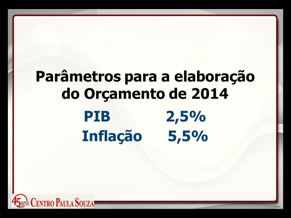 Parâmetros para a elaboração do Orçamento de 2014 PIB 2,5% Inflação 5,5%
