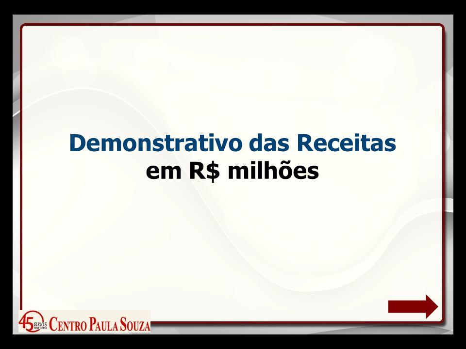 Demonstrativo das Receitas em R$ milhões