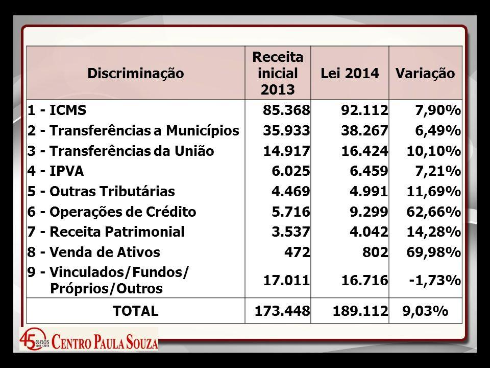 Discriminação Receita inicial 2013 Lei 2014Variação 1 - ICMS85.36892.1127,90% 2 - Transferências a Municípios35.93338.2676,49% 3 - Transferências da União14.91716.42410,10% 4 - IPVA6.0256.4597,21% 5 - Outras Tributárias4.4694.99111,69% 6 - Operações de Crédito5.7169.29962,66% 7 - Receita Patrimonial3.5374.04214,28% 8 - Venda de Ativos47280269,98% 9 - Vinculados/Fundos/ Próprios/Outros 17.01116.716-1,73% TOTAL173.448189.1129,03%