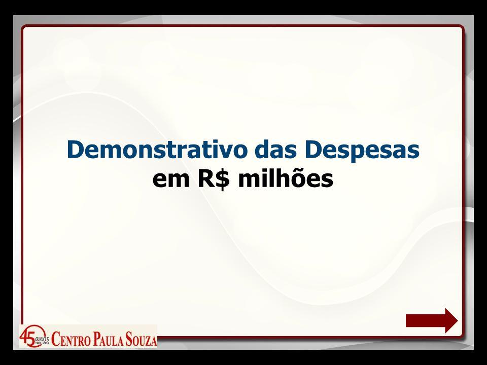 Demonstrativo das Despesas em R$ milhões