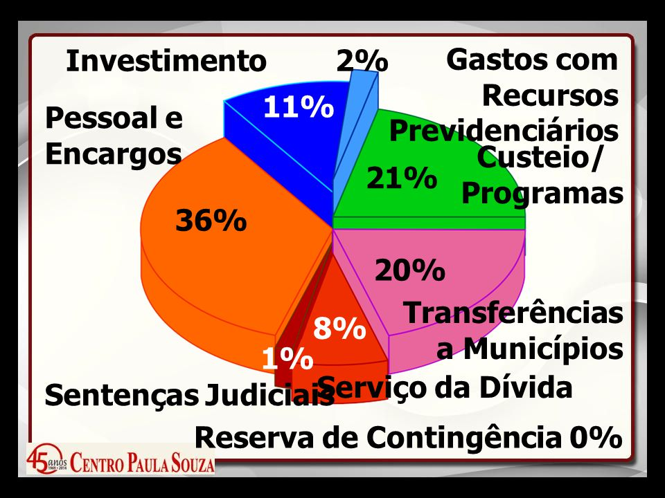 11% Investimento 2% Gastos com Recursos Previdenciários 21% Custeio/ Programas 20% Transferências a Municípios Reserva de Contingência 0% 8% Serviço da Dívida 1% Sentenças Judiciais 36% Pessoal e Encargos