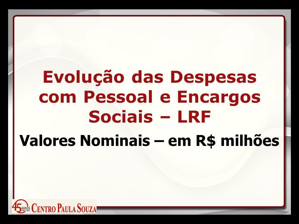 Evolução das Despesas com Pessoal e Encargos Sociais – LRF Valores Nominais – em R$ milhões