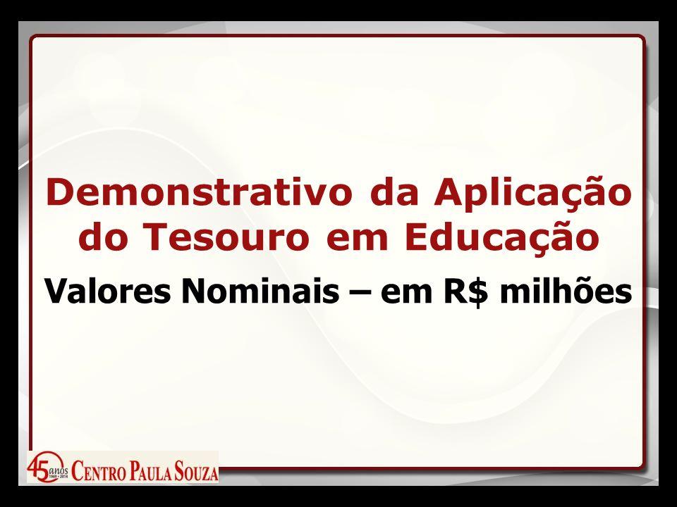 Demonstrativo da Aplicação do Tesouro em Educação Valores Nominais – em R$ milhões