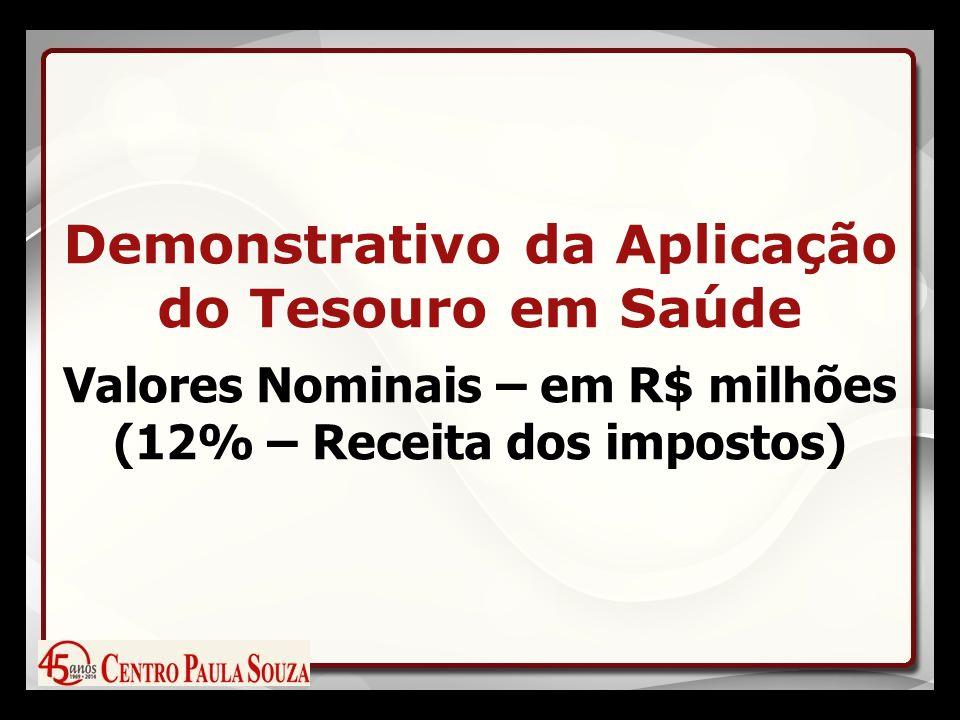 Demonstrativo da Aplicação do Tesouro em Saúde Valores Nominais – em R$ milhões (12% – Receita dos impostos)