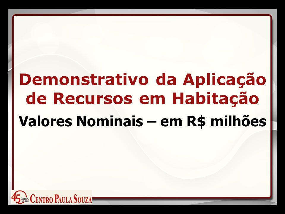 Demonstrativo da Aplicação de Recursos em Habitação Valores Nominais – em R$ milhões