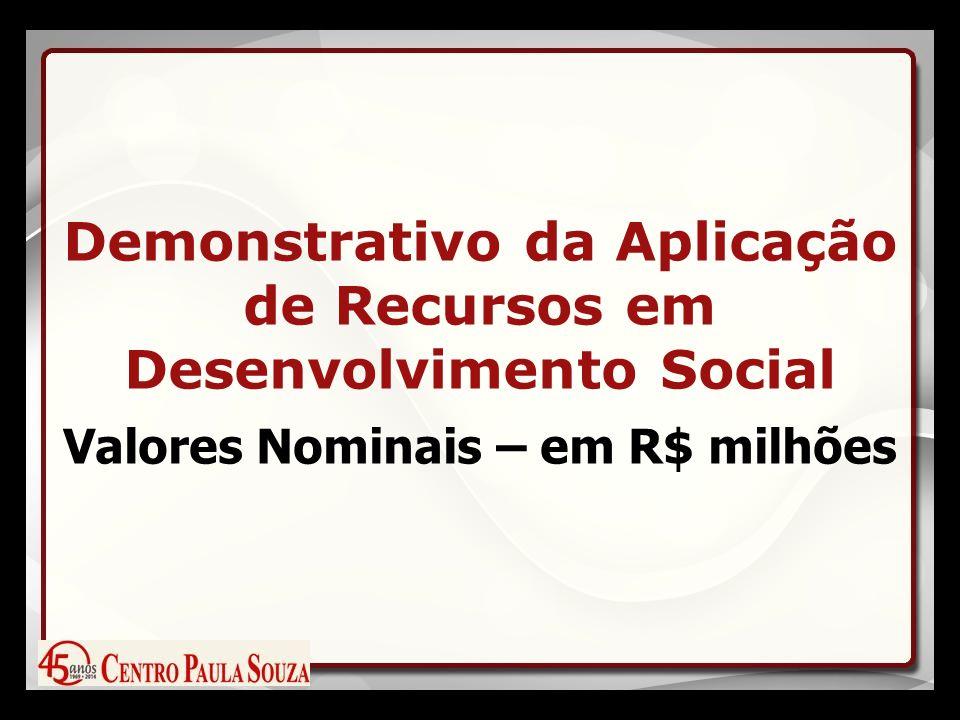 Demonstrativo da Aplicação de Recursos em Desenvolvimento Social Valores Nominais – em R$ milhões