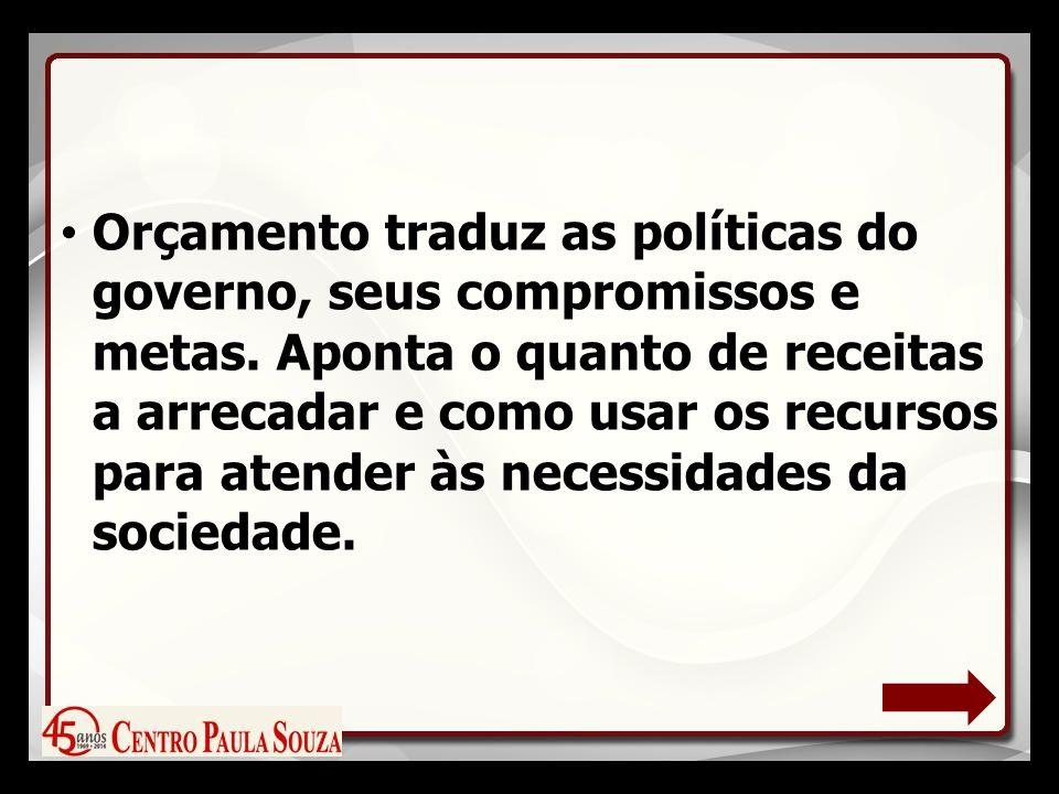Regionalização dos Investimentos (Investimento Fiscal e da Seguridade Social) Proposta Orçamentária 2014 Valores em R$ 1.000,00