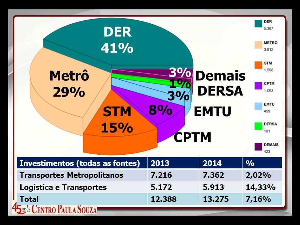 Investimentos (todas as fontes)20132014% Transportes Metropolitanos7.2167.3622,02% Logística e Transportes5.1725.91314,33% Total12.38813.2757,16% DER 41% Metrô 29% STM 15% 8% CPTM EMTU DERSA Demais 3% 1% 3%