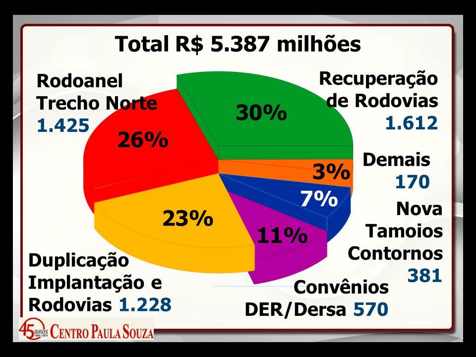 Total R$ 5.387 milhões 26% 30% 23% 11% 7% 3% Rodoanel Trecho Norte 1.425 Duplicação Implantação e Rodovias 1.228 Recuperação de Rodovias 1.612 Convênios DER/Dersa 570 Nova Tamoios Contornos 381 Demais 170