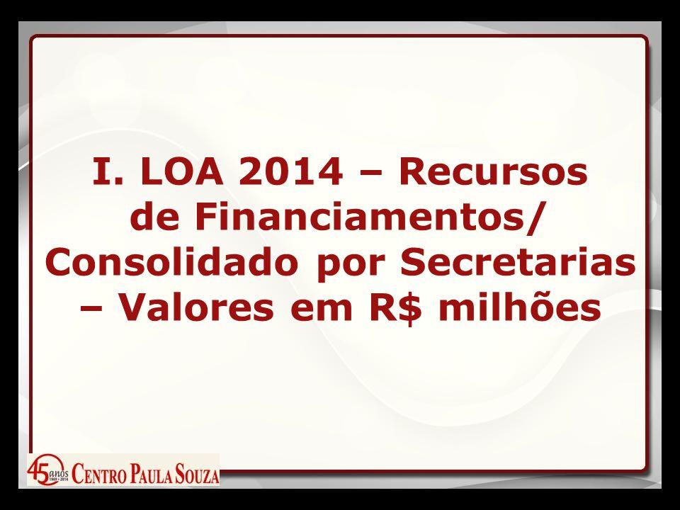I. LOA 2014 – Recursos de Financiamentos/ Consolidado por Secretarias – Valores em R$ milhões