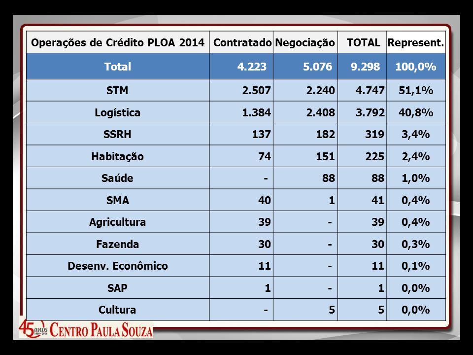 Operações de Crédito PLOA 2014 ContratadoNegociação TOTALRepresent.