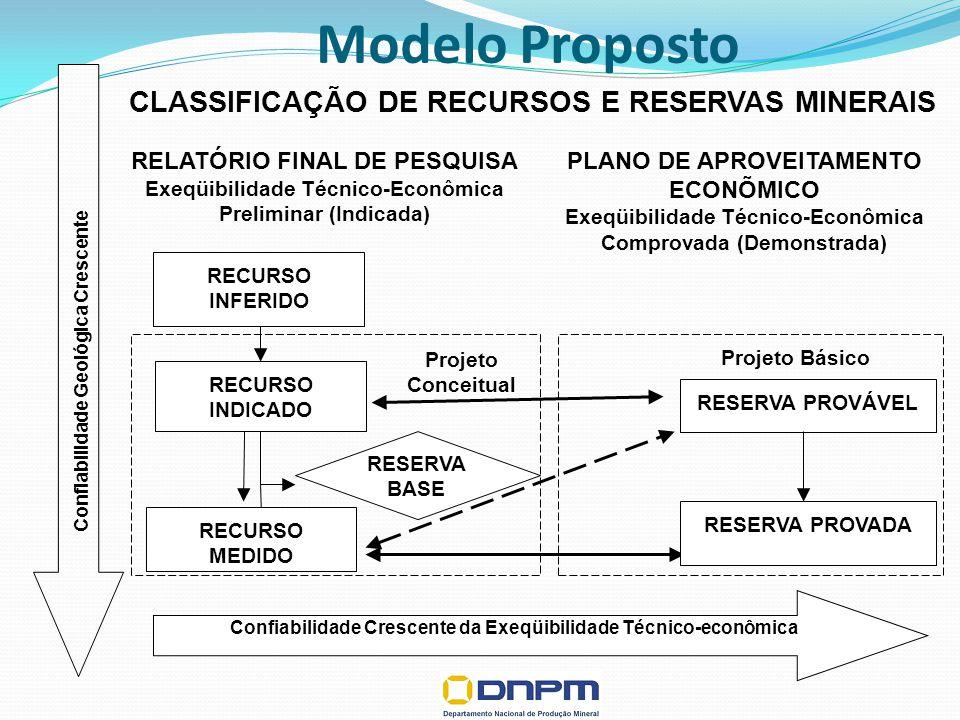 Projeto Conceitual CLASSIFICAÇÃO DE RECURSOS E RESERVAS MINERAIS RECURSO MEDIDO RECURSO INDICADO RECURSO INFERIDO Confiabilidade Geológica Crescente R