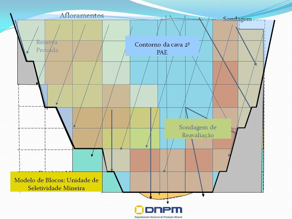 Afloramentos Depósito Mineral Recurso Inferido Recurso Indicado Recurso Medido Modelo de Blocos: Unidade de Seletividade Mineira Reserva Provada Reser