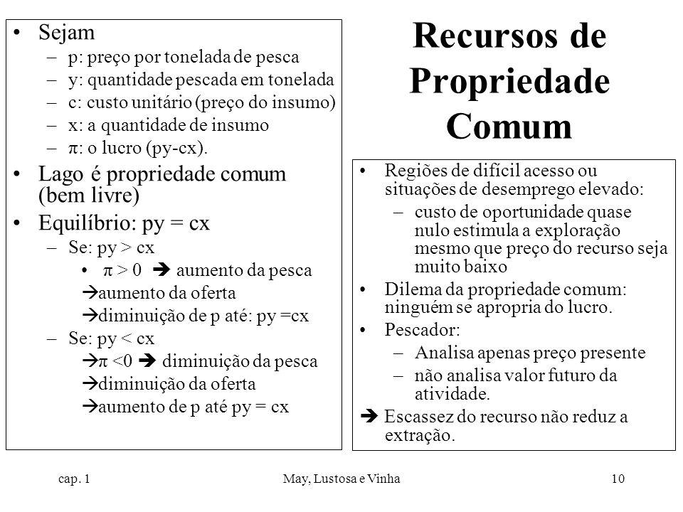 cap. 1May, Lustosa e Vinha10 Recursos de Propriedade Comum Sejam –p: preço por tonelada de pesca –y: quantidade pescada em tonelada –c: custo unitário