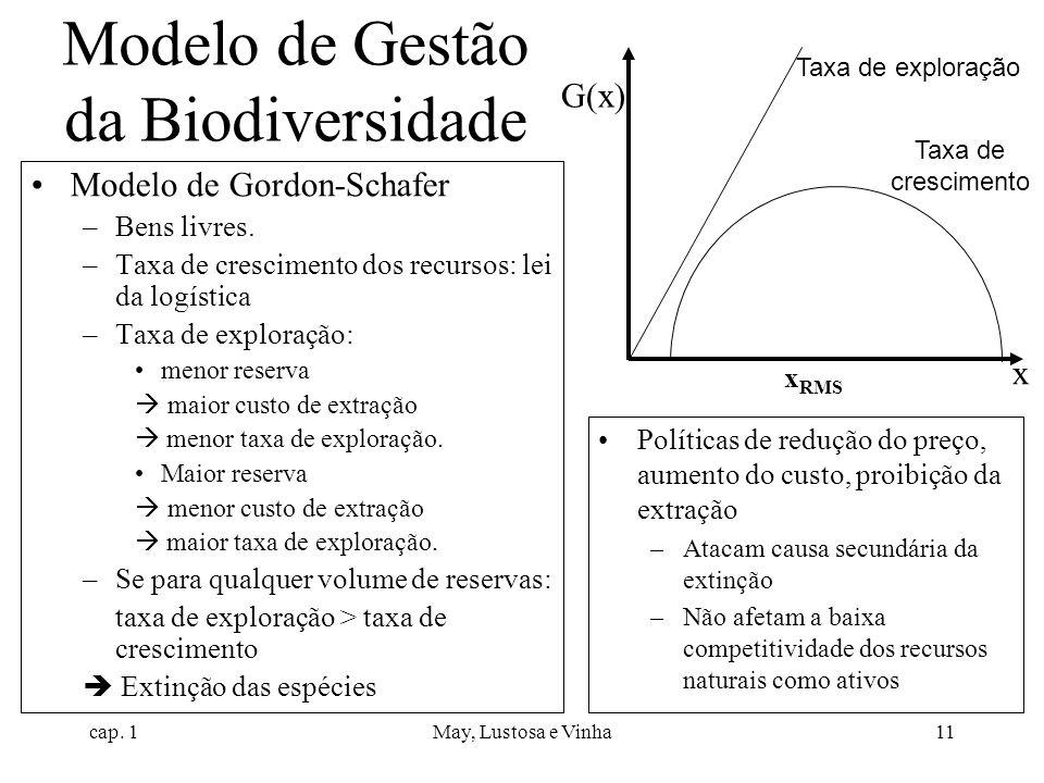 cap. 1May, Lustosa e Vinha11 Modelo de Gestão da Biodiversidade Modelo de Gordon-Schafer –Bens livres. –Taxa de crescimento dos recursos: lei da logís