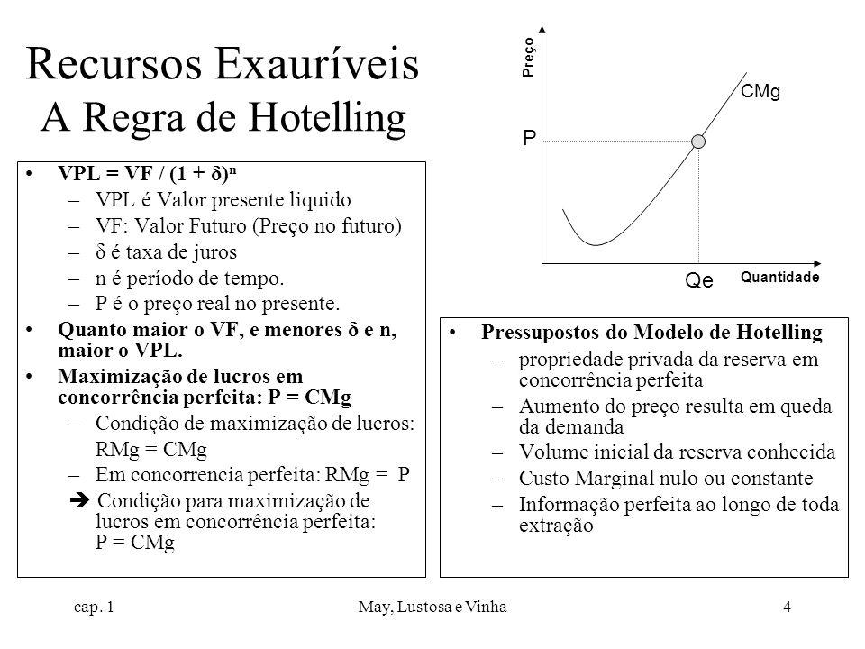 cap. 1May, Lustosa e Vinha4 Recursos Exauríveis A Regra de Hotelling VPL = VF / (1 + δ) n –VPL é Valor presente liquido –VF: Valor Futuro (Preço no fu