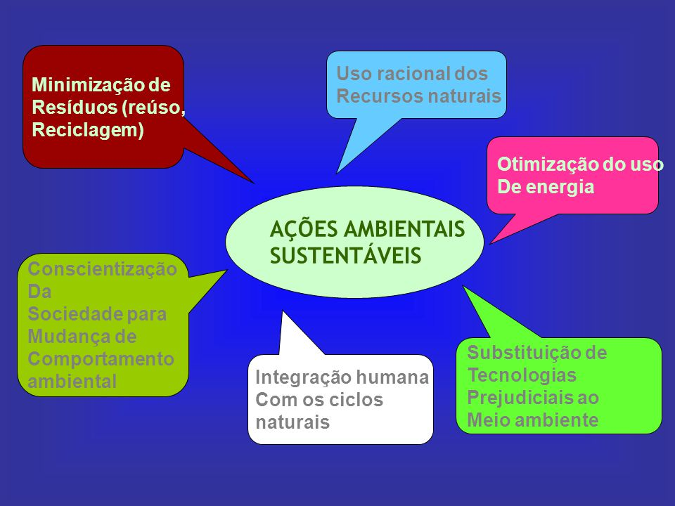 AÇÕES AMBIENTAIS SUSTENTÁVEIS Minimização deResíduos (reúso,Reciclagem) ConscientizaçãoDaSociedade paraMudança deComportamentoambiental Integração hum