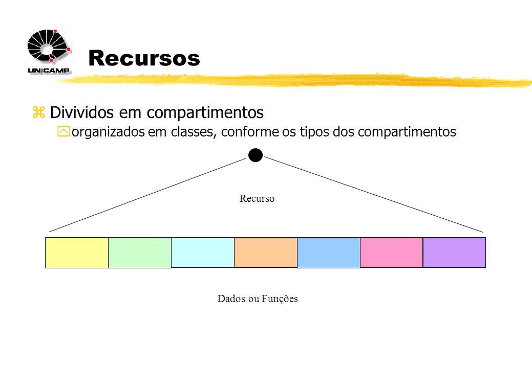Recursos zDivividos em compartimentos yorganizados em classes, conforme os tipos dos compartimentos Dados ou Funções Recurso