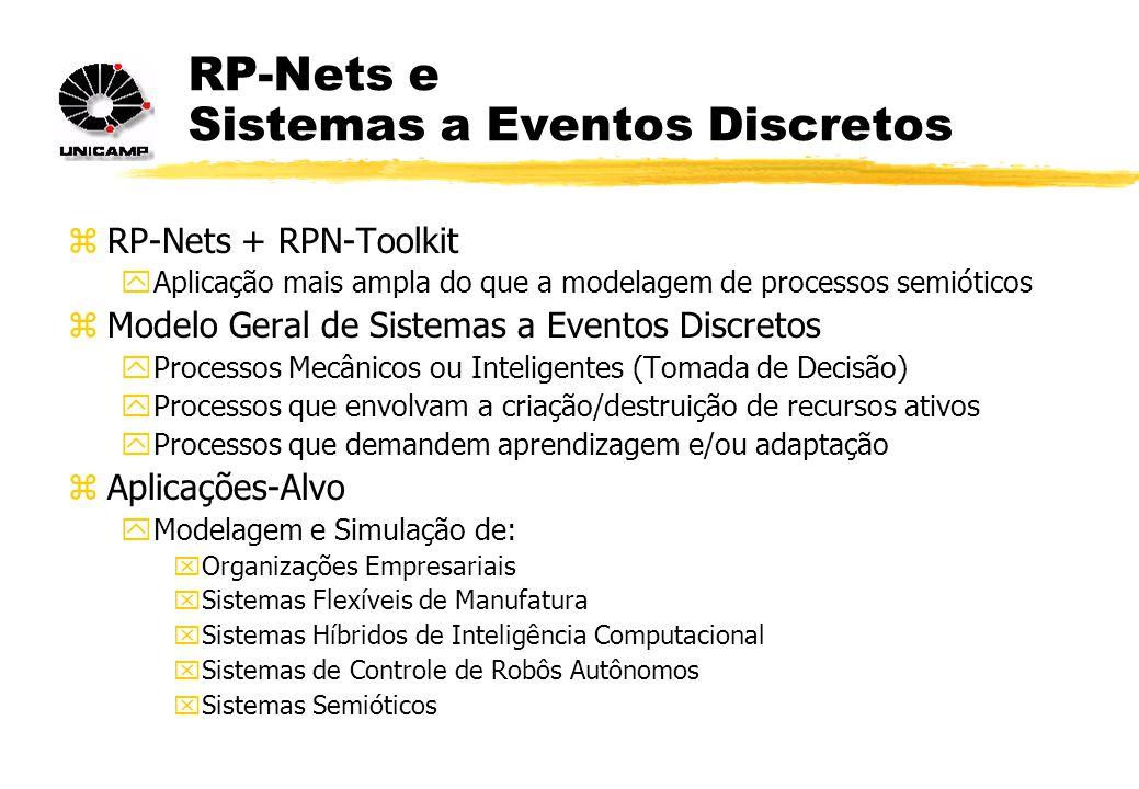 RP-Nets e Sistemas a Eventos Discretos zRP-Nets + RPN-Toolkit yAplicação mais ampla do que a modelagem de processos semióticos zModelo Geral de Sistemas a Eventos Discretos yProcessos Mecânicos ou Inteligentes (Tomada de Decisão) yProcessos que envolvam a criação/destruição de recursos ativos yProcessos que demandem aprendizagem e/ou adaptação zAplicações-Alvo yModelagem e Simulação de: xOrganizações Empresariais xSistemas Flexíveis de Manufatura xSistemas Híbridos de Inteligência Computacional xSistemas de Controle de Robôs Autônomos xSistemas Semióticos