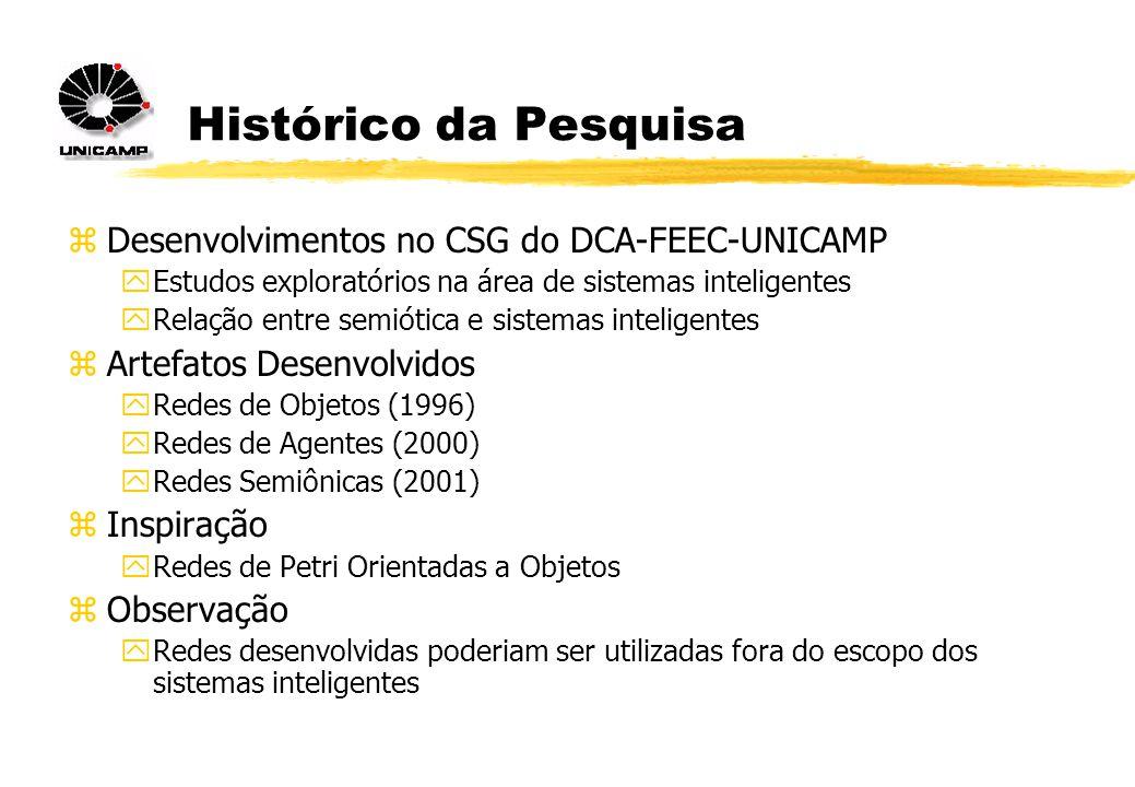 Histórico da Pesquisa zDesenvolvimentos no CSG do DCA-FEEC-UNICAMP yEstudos exploratórios na área de sistemas inteligentes yRelação entre semiótica e sistemas inteligentes zArtefatos Desenvolvidos yRedes de Objetos (1996) yRedes de Agentes (2000) yRedes Semiônicas (2001) zInspiração yRedes de Petri Orientadas a Objetos zObservação yRedes desenvolvidas poderiam ser utilizadas fora do escopo dos sistemas inteligentes