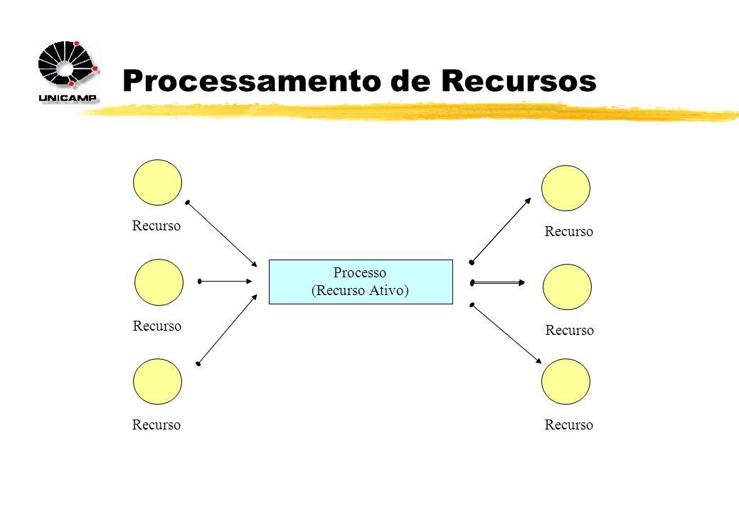 Processamento de Recursos Processo (Recurso Ativo) Recurso