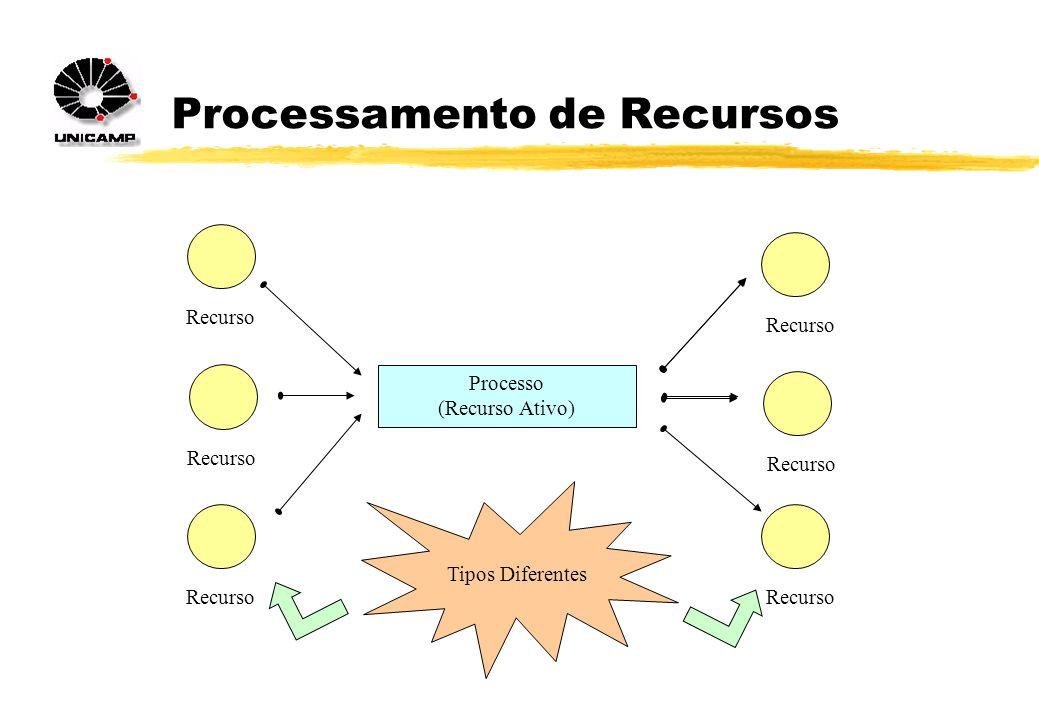 Processamento de Recursos Processo (Recurso Ativo) Recurso Tipos Diferentes