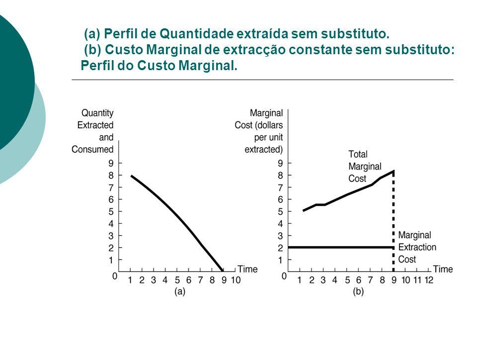 (a) Perfil de Quantidade extraída sem substituto.