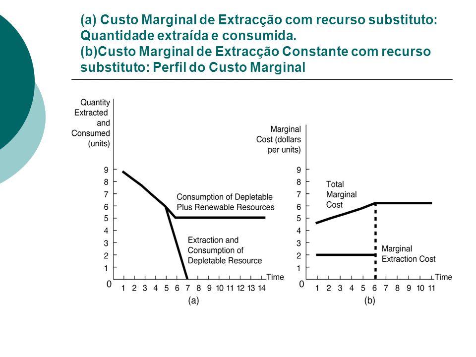 (a) Custo Marginal de Extracção com recurso substituto: Quantidade extraída e consumida.