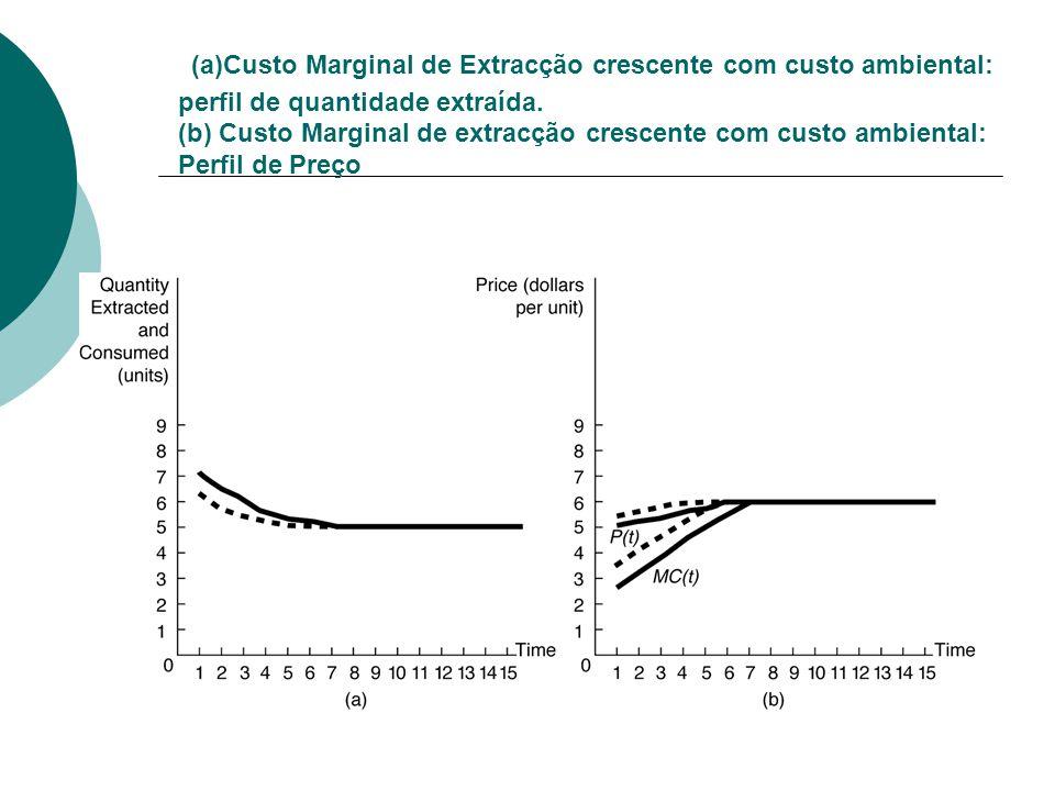 (a)Custo Marginal de Extracção crescente com custo ambiental: perfil de quantidade extraída.