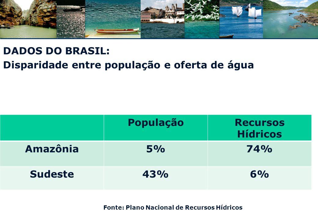 Regime Jurídico dos Recursos Hídricos no Brasil