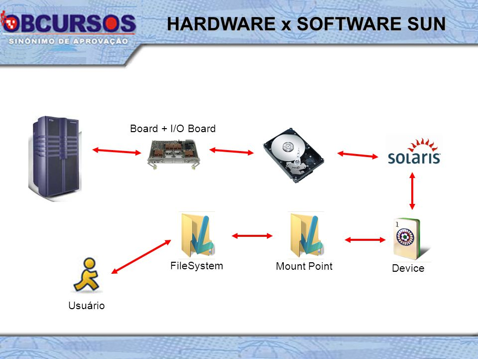 HARDWARE x SOFTWARE SUN Device Mount Point FileSystem Usuário Board + I/O Board