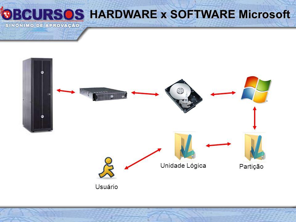 HARDWARE x SOFTWARE Microsoft Partição Usuário Unidade Lógica