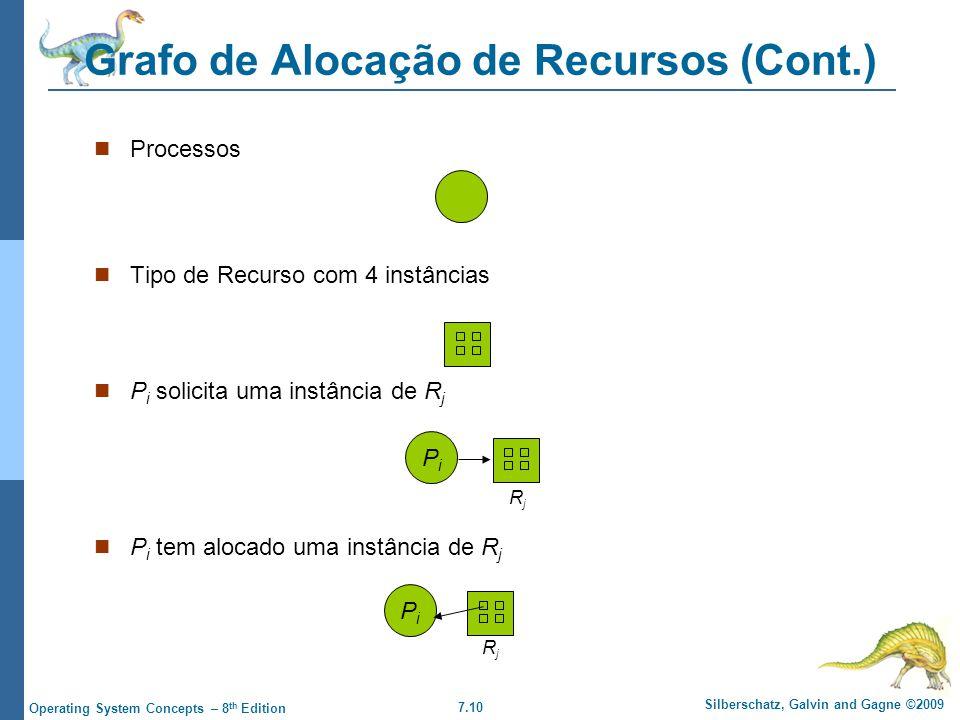 7.10 Silberschatz, Galvin and Gagne ©2009 Operating System Concepts – 8 th Edition Grafo de Alocação de Recursos (Cont.) Processos Tipo de Recurso com