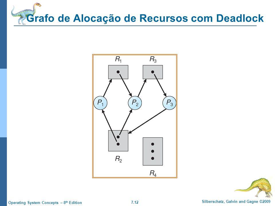 7.12 Silberschatz, Galvin and Gagne ©2009 Operating System Concepts – 8 th Edition Grafo de Alocação de Recursos com Deadlock