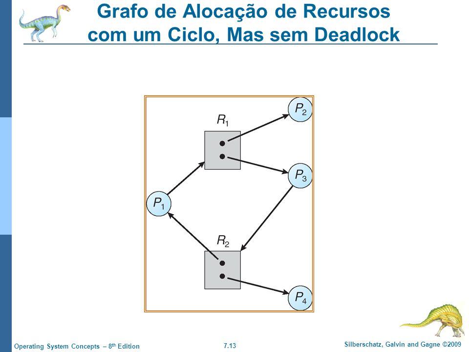 7.13 Silberschatz, Galvin and Gagne ©2009 Operating System Concepts – 8 th Edition Grafo de Alocação de Recursos com um Ciclo, Mas sem Deadlock