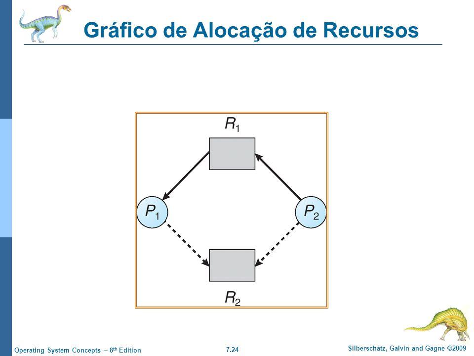7.24 Silberschatz, Galvin and Gagne ©2009 Operating System Concepts – 8 th Edition Gráfico de Alocação de Recursos
