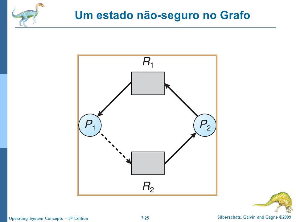 7.25 Silberschatz, Galvin and Gagne ©2009 Operating System Concepts – 8 th Edition Um estado não-seguro no Grafo