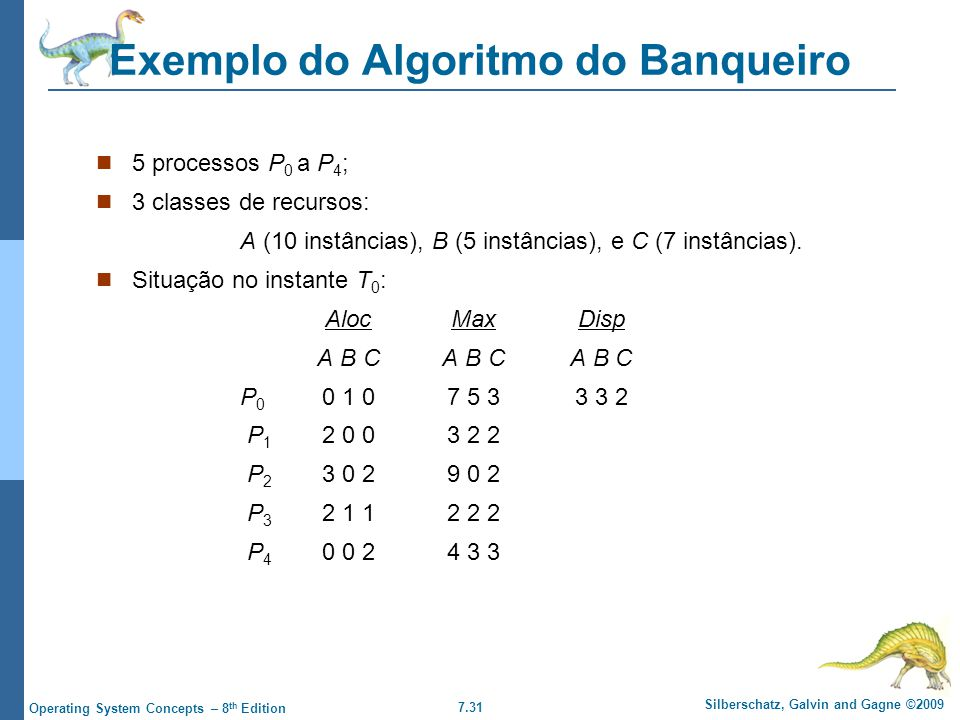 7.31 Silberschatz, Galvin and Gagne ©2009 Operating System Concepts – 8 th Edition Exemplo do Algoritmo do Banqueiro 5 processos P 0 a P 4 ; 3 classes