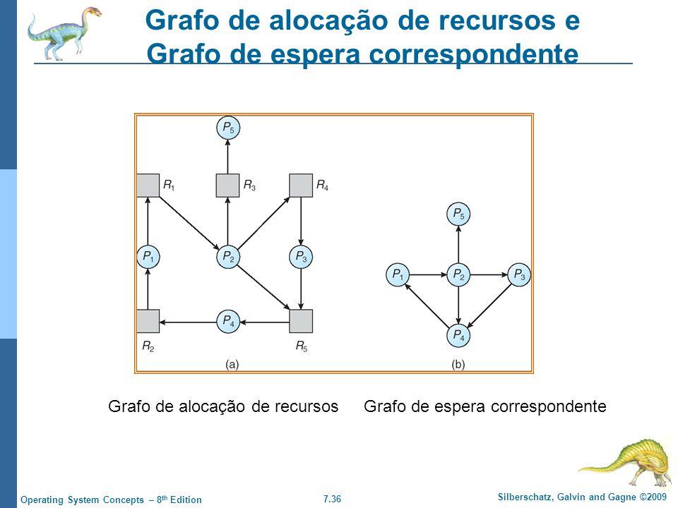 7.36 Silberschatz, Galvin and Gagne ©2009 Operating System Concepts – 8 th Edition Grafo de alocação de recursos e Grafo de espera correspondente Graf