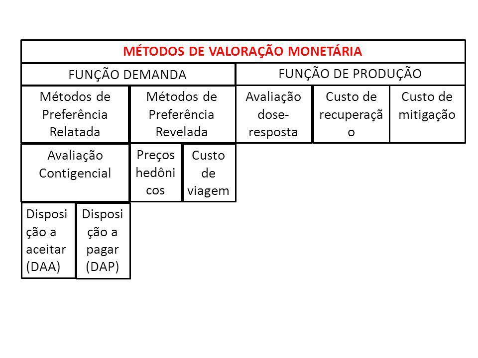 MÉTODOS DE VALORAÇÃO MONETÁRIA FUNÇÃO DEMANDA FUNÇÃO DE PRODUÇÃO Métodos de Preferência Relatada Métodos de Preferência Revelada Avaliação Contigencia