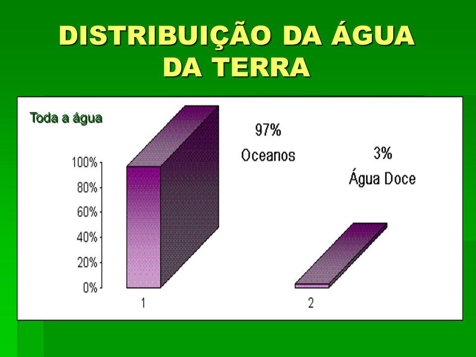 Toda a água DISTRIBUIÇÃO DA ÁGUA DA TERRA