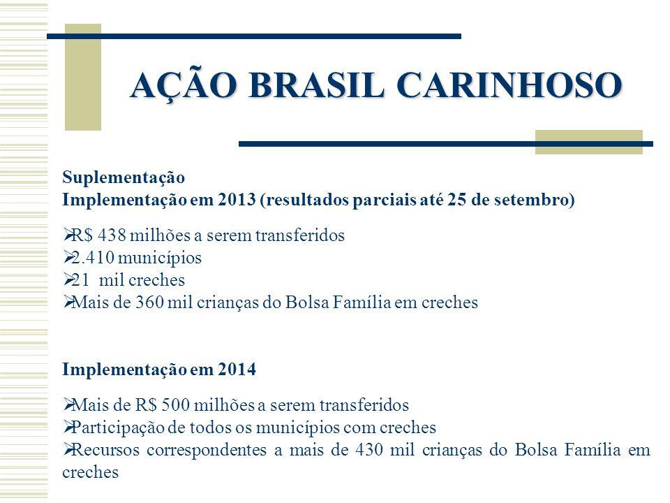 AÇÃO BRASIL CARINHOSO Suplementação Implementação em 2013 (resultados parciais até 25 de setembro)  R$ 438 milhões a serem transferidos  2.410 munic