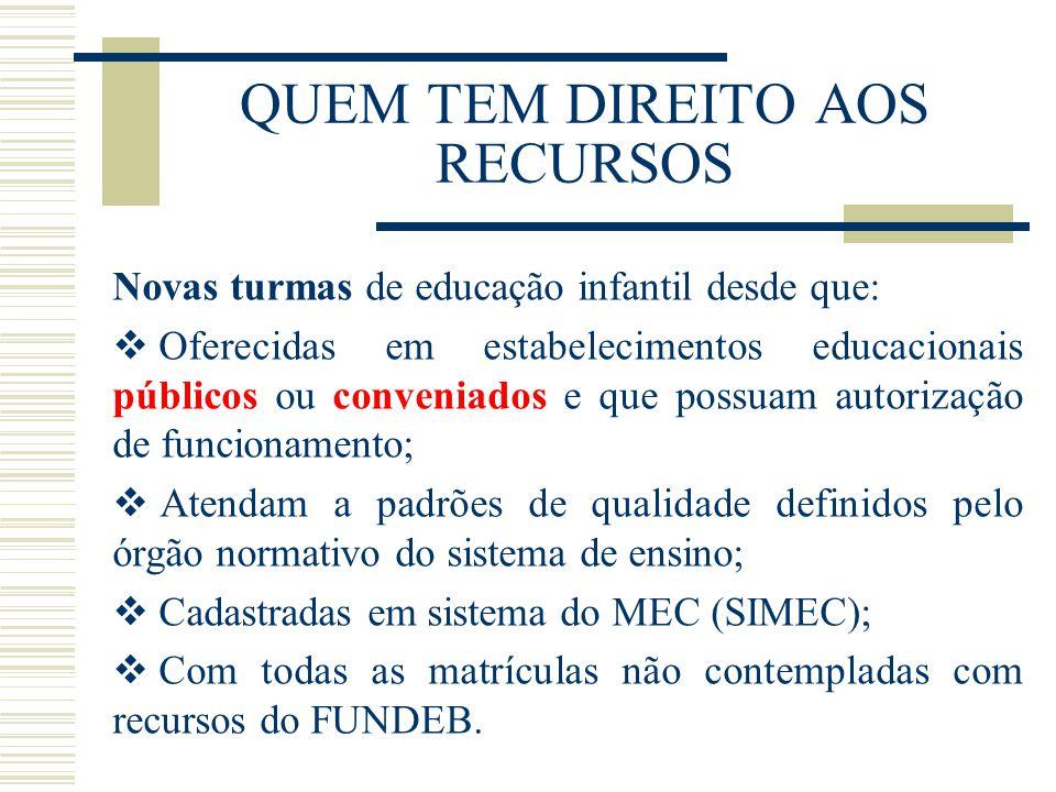 QUEM TEM DIREITO AOS RECURSOS Novas turmas de educação infantil desde que:  Oferecidas em estabelecimentos educacionais públicos ou conveniados e que