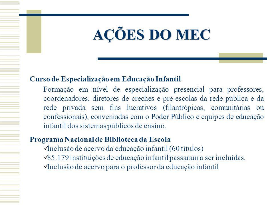AÇÕES DO MEC Curso de Especialização em Educação Infantil Formação em nível de especialização presencial para professores, coordenadores, diretores de