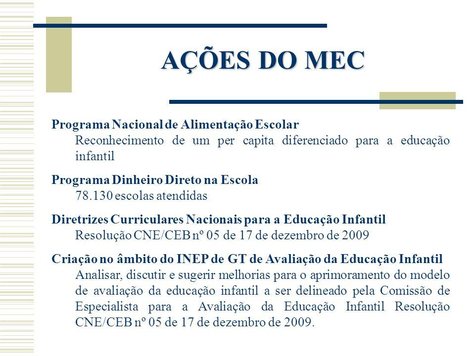 AÇÕES DO MEC Programa Nacional de Alimentação Escolar Reconhecimento de um per capita diferenciado para a educação infantil Programa Dinheiro Direto n