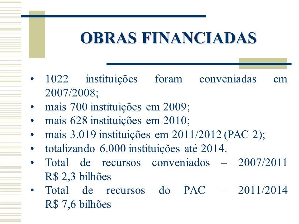 OBRAS FINANCIADAS 1022 instituições foram conveniadas em 2007/2008; mais 700 instituições em 2009; mais 628 instituições em 2010; mais 3.019 instituiç