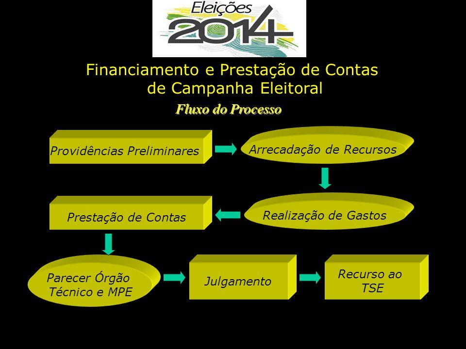 Arrecadação de Recursos Parecer Órgão Técnico e MPE Prestação de Contas Fluxo do Processo Financiamento e Prestação de Contas de Campanha Eleitoral Pr