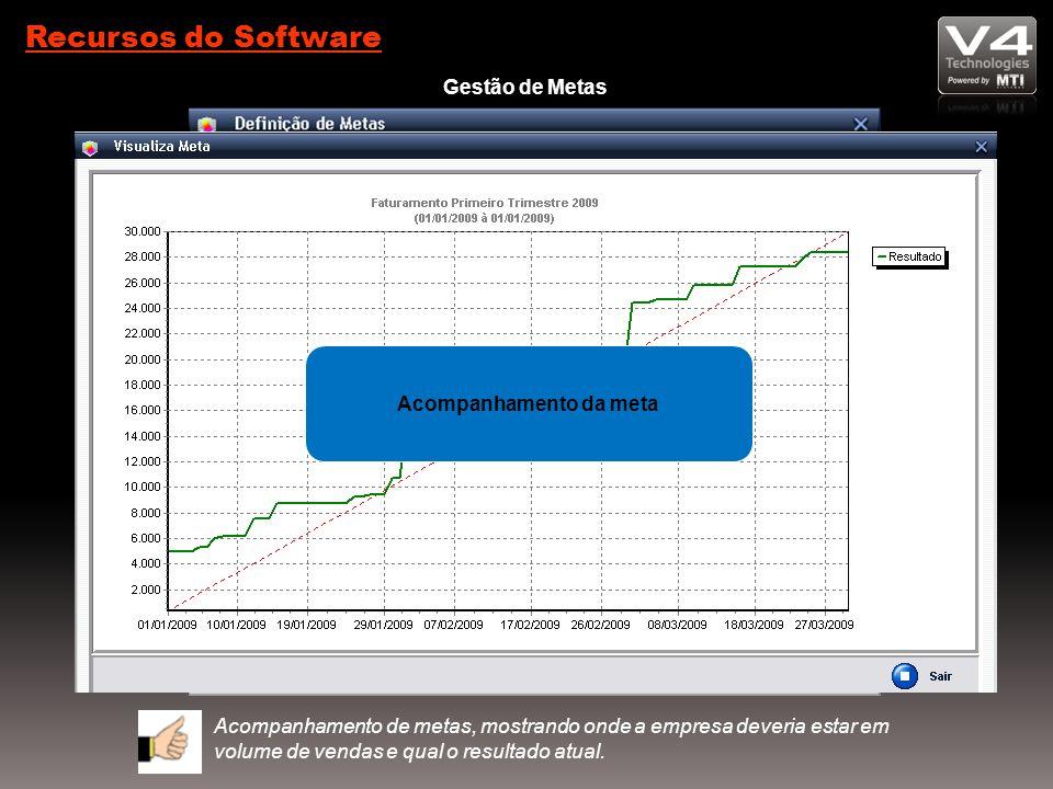 Recursos do Software Gestão de Metas Acompanhamento de metas, mostrando onde a empresa deveria estar em volume de vendas e qual o resultado atual.