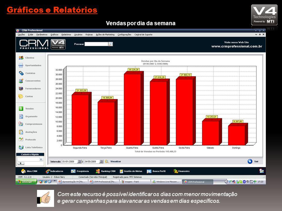 Gráficos e Relatórios Vendas por dia da semana Com este recurso é possível identificar os dias com menor movimentação e gerar campanhas para alavancar as vendas em dias específicos.